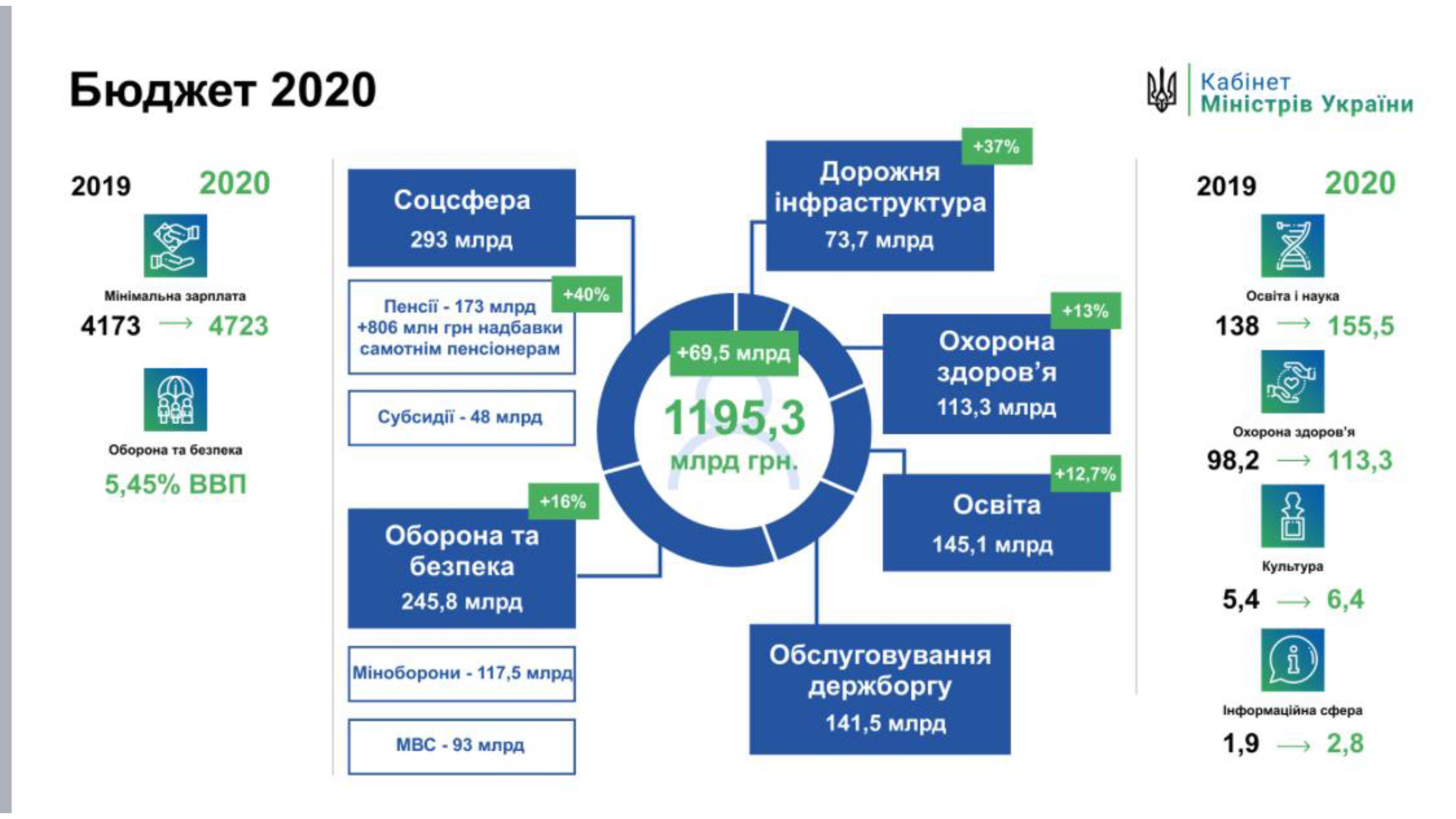 Бюджет-2020 – бюджет розвитку держави та безпеки людей, – Олексій Гончарук