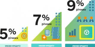 В Україні запрацювала Програма «Доступних кредитів 5-7-9%» під рекордно низький відсоток