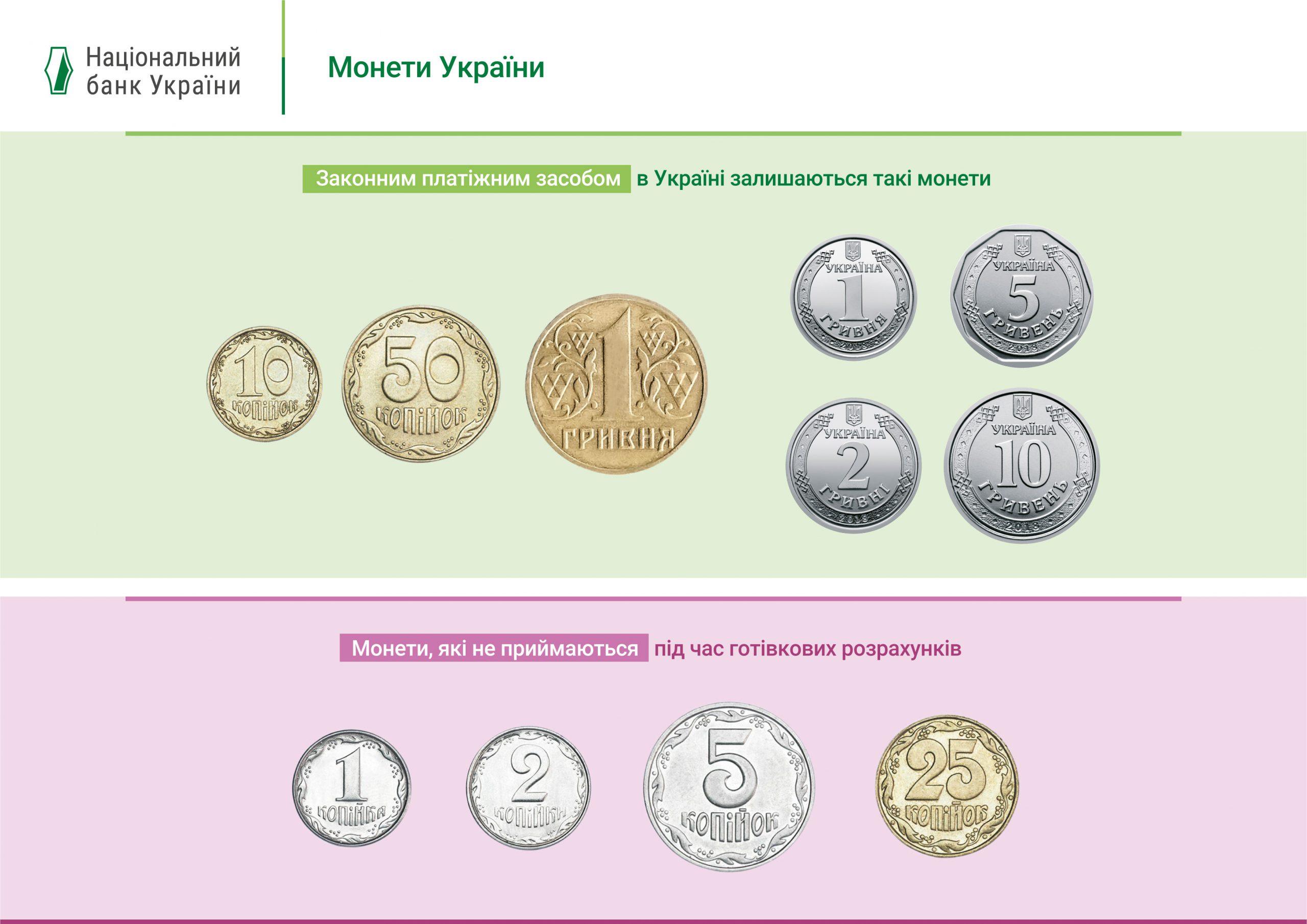 Золотисті монети 10 і 50 копійок та 1 гривня є законним засобом платежу