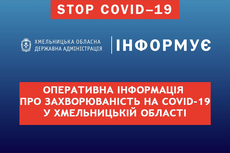 Оперативна інформація про поширення COVID-19 в Хмельницькій області