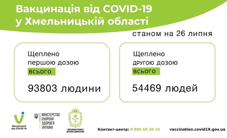 вакцинація 26.07